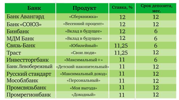 вклады в банках на депозит кемерово 2017 2000-м