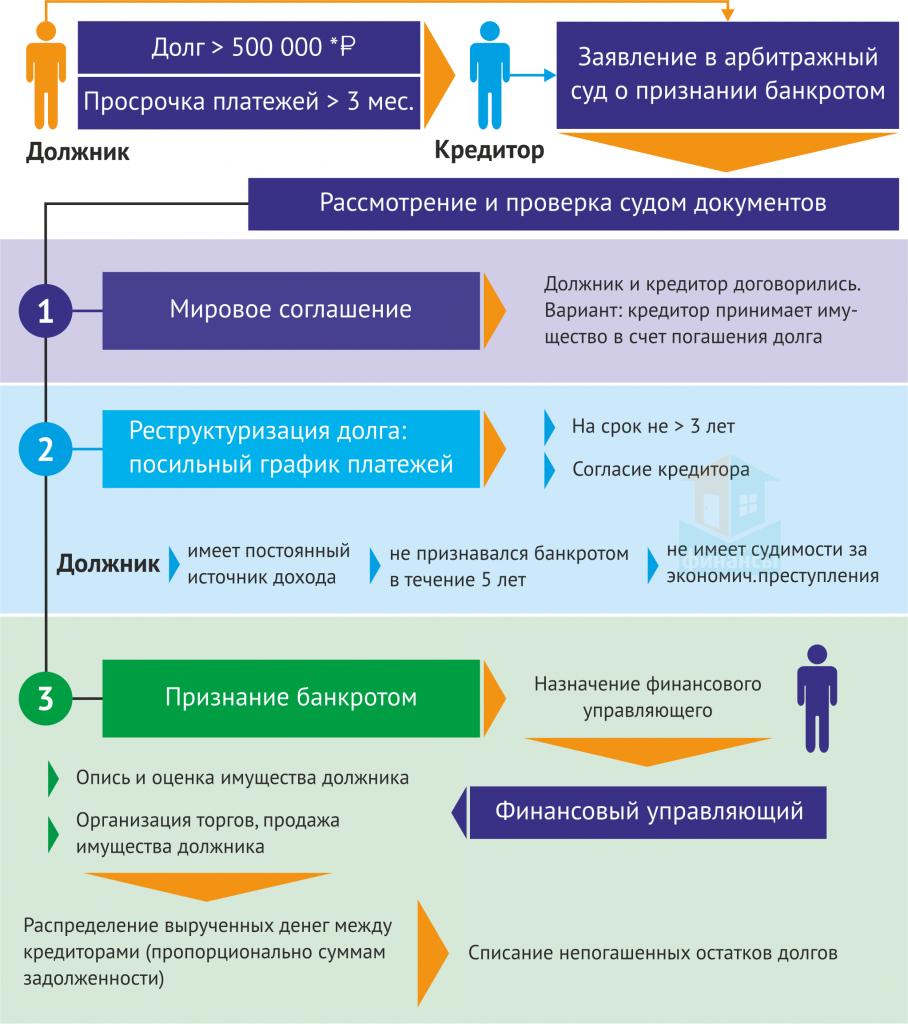 процедура банкротства физических лиц в россии